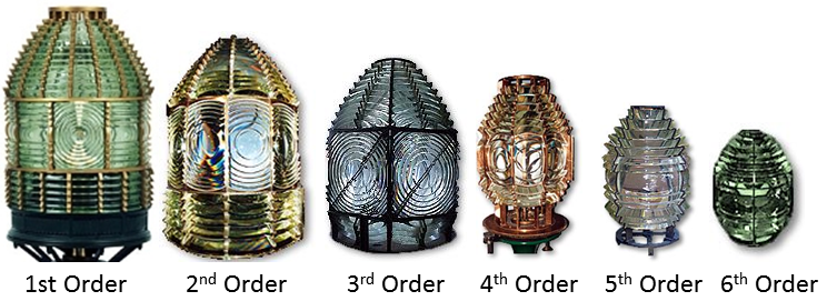 Sistemas ópticos de los faros. La lente de Fresnel